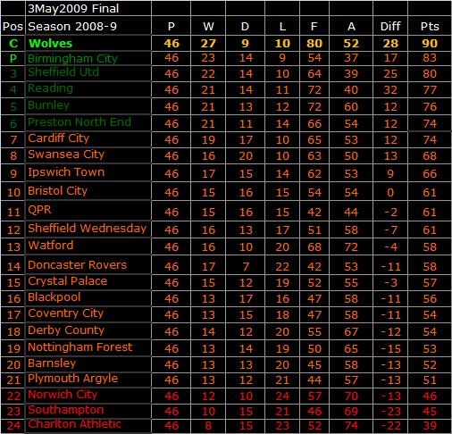 2008 9 champions - Coca cola championship table ...